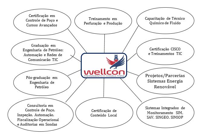 wellcon-atividades